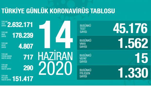 Son dakika haberi: 14 Haziran koronavirüs tablosu! Vaka, ölü sayısı ve son durum açıklandı